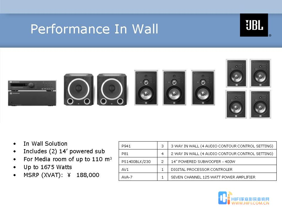 Performance In Wall